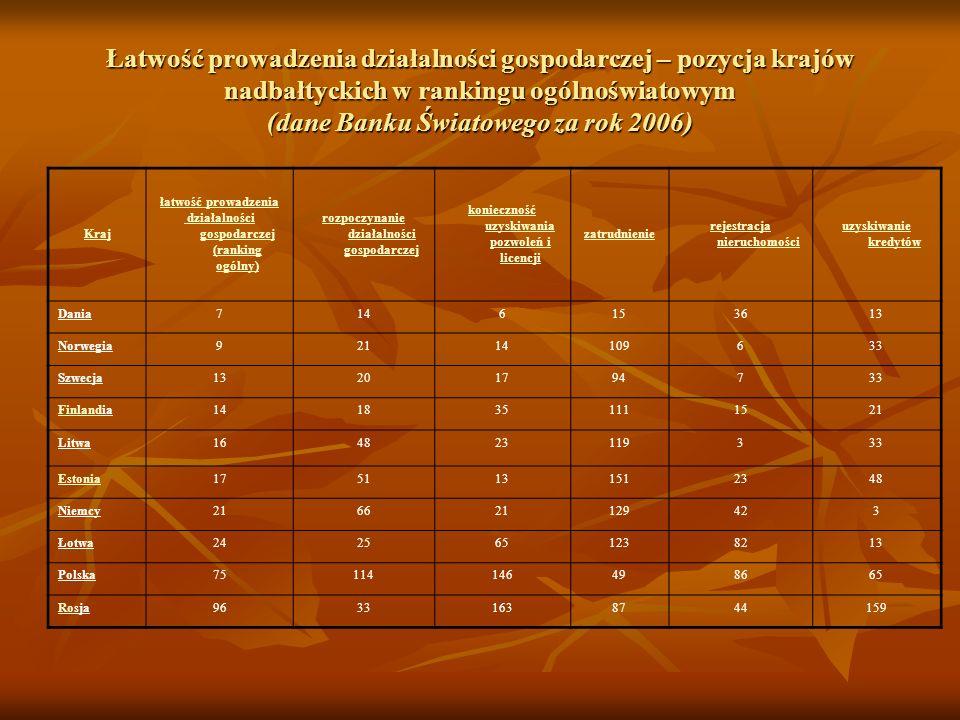 Łatwość prowadzenia działalności gospodarczej – pozycja krajów nadbałtyckich w rankingu ogólnoświatowym (dane Banku Światowego za rok 2006)
