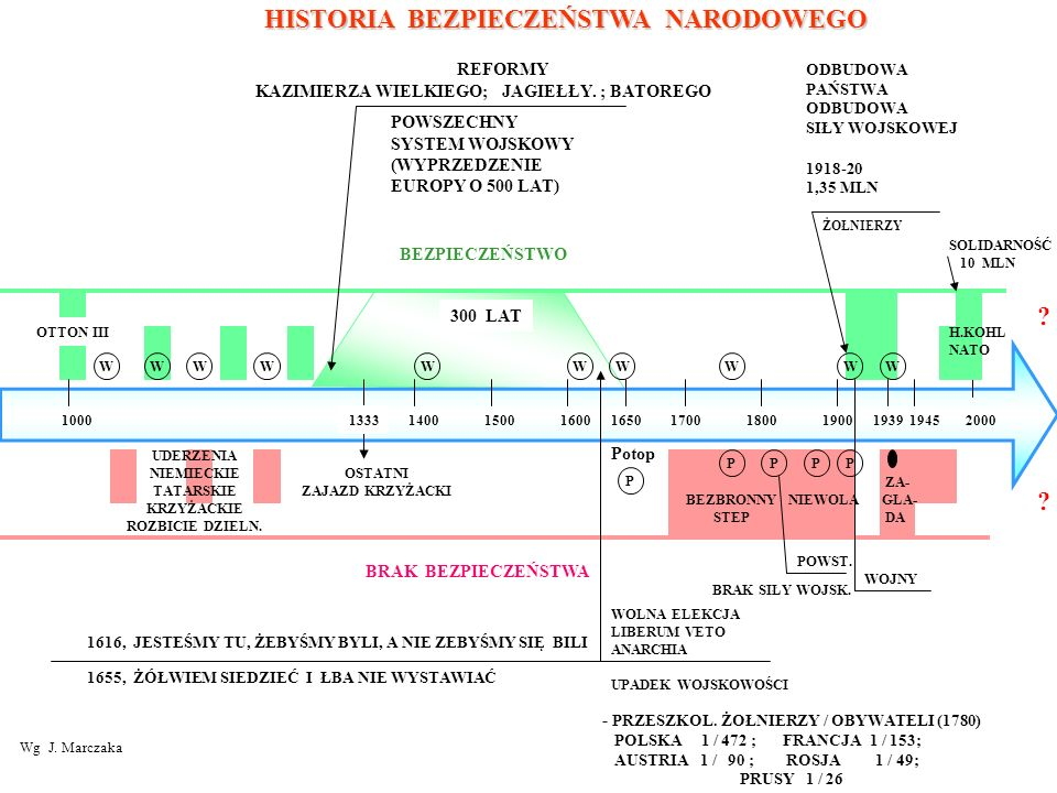 KAZIMIERZA WIELKIEGO; JAGIEŁŁY. ; BATOREGO