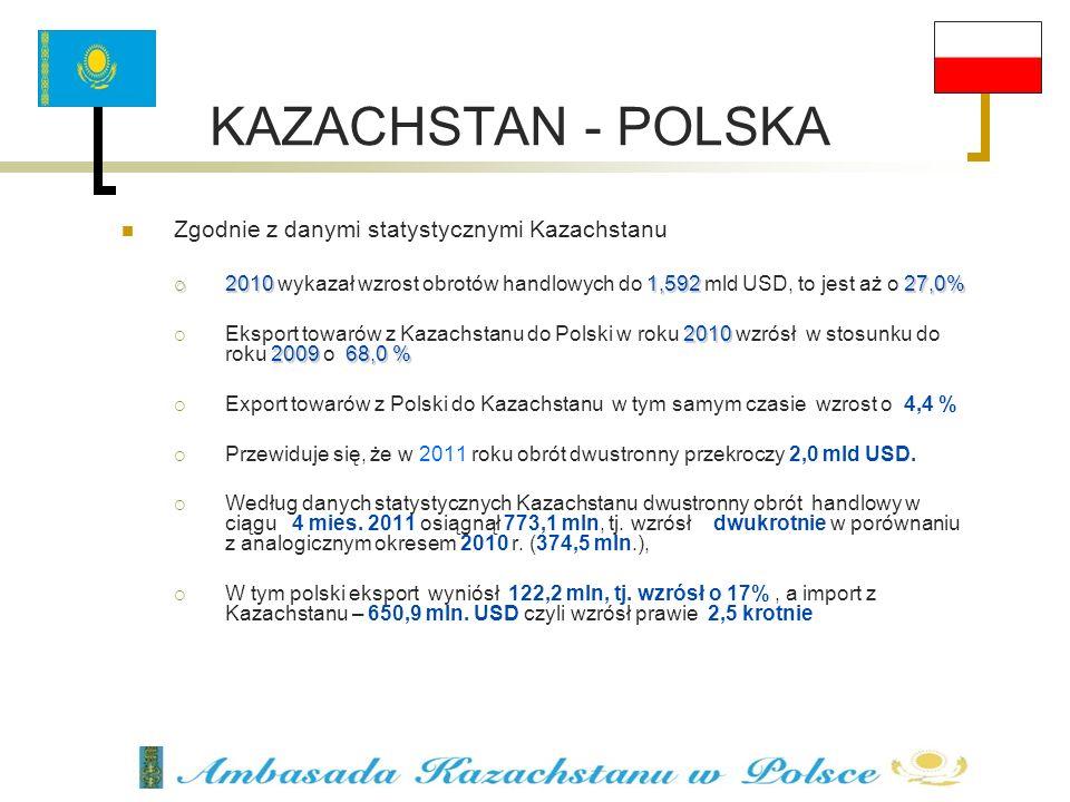 KAZACHSTAN - POLSKA Zgodnie z danymi statystycznymi Kazachstanu