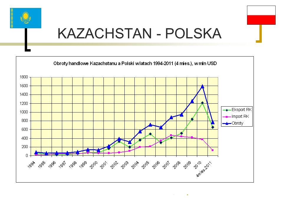 KAZACHSTAN - POLSKA .