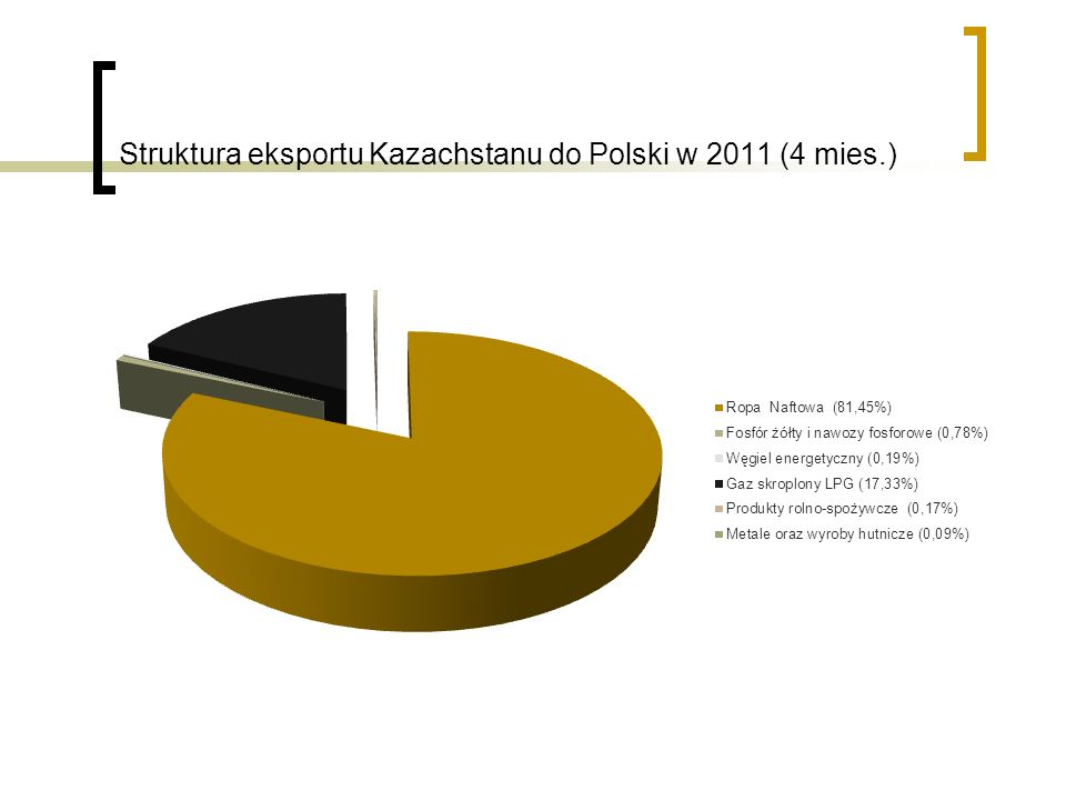 Struktura eksportu Kazachstanu do Polski w 2011 (4 mies.)