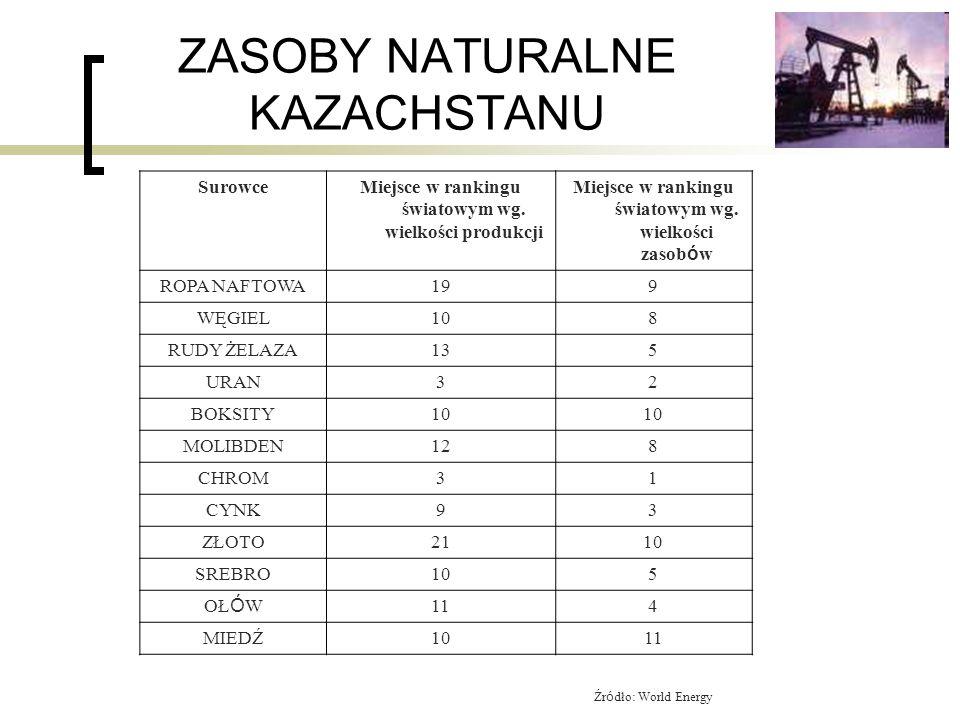 ZASOBY NATURALNE KAZACHSTANU