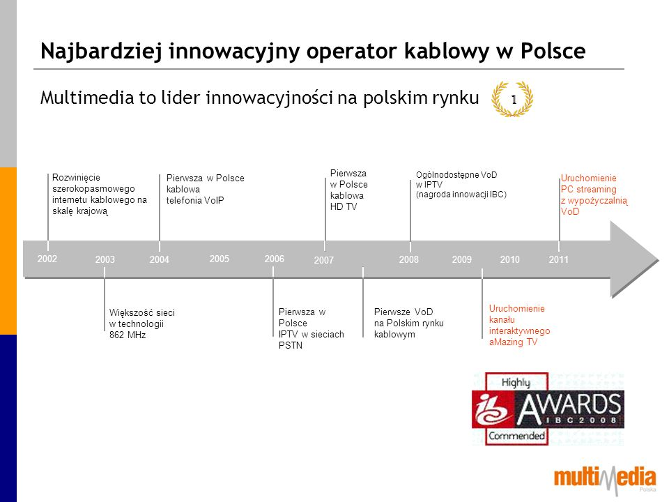 Najbardziej innowacyjny operator kablowy w Polsce