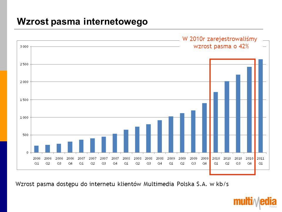 Wzrost pasma internetowego
