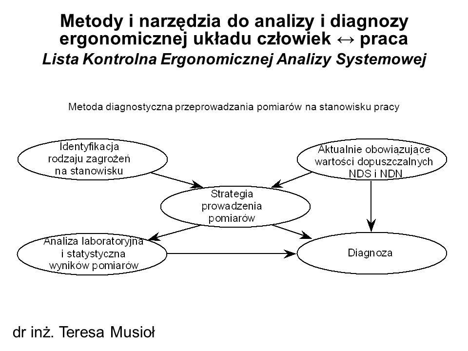 Lista Kontrolna Ergonomicznej Analizy Systemowej