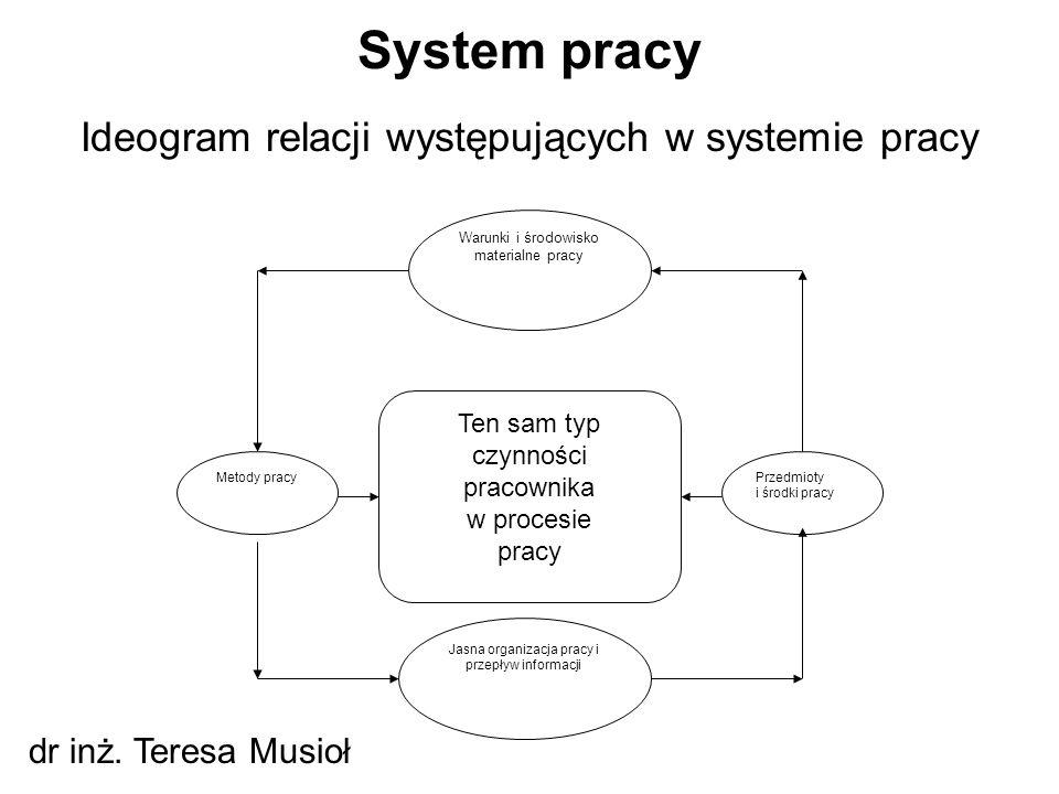 System pracy Ideogram relacji występujących w systemie pracy
