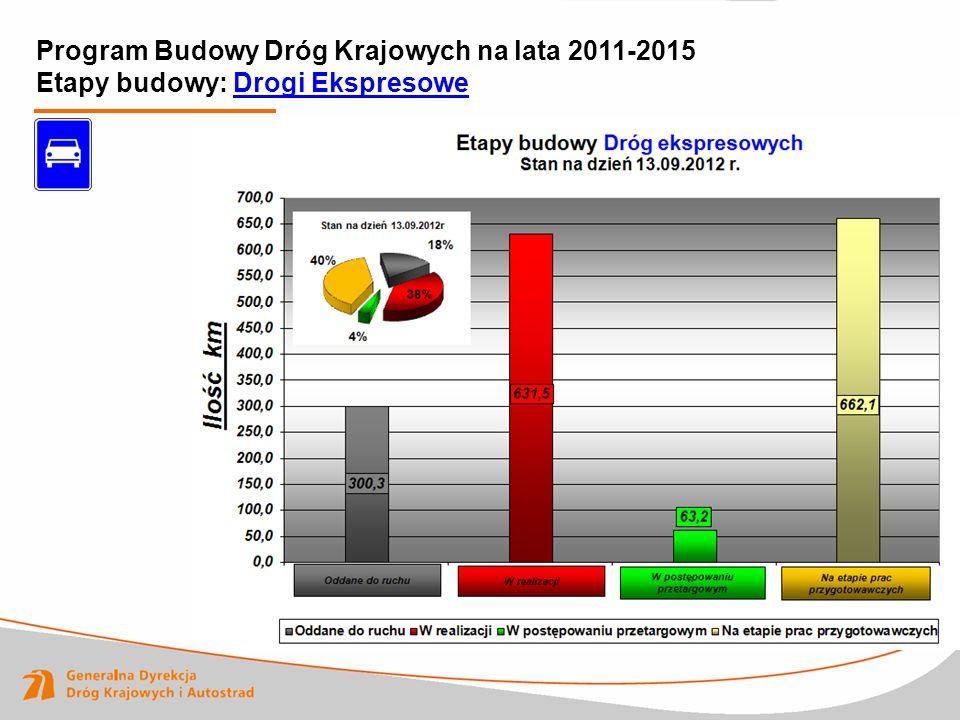 Program Budowy Dróg Krajowych na lata 2011-2015 Etapy budowy: Drogi Ekspresowe