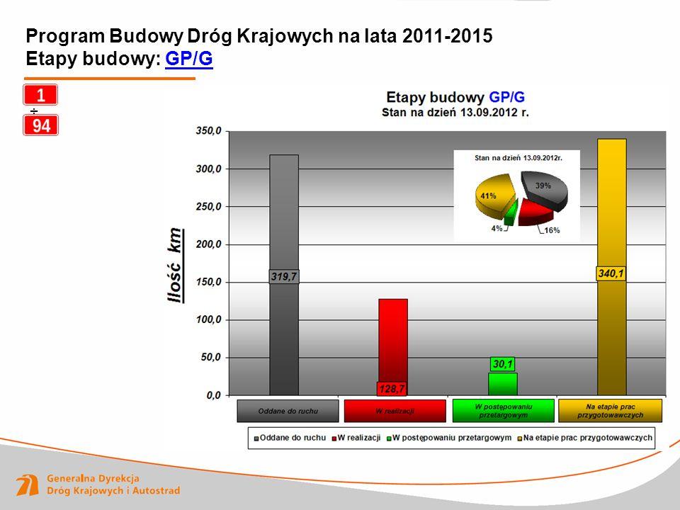 Program Budowy Dróg Krajowych na lata 2011-2015 Etapy budowy: GP/G