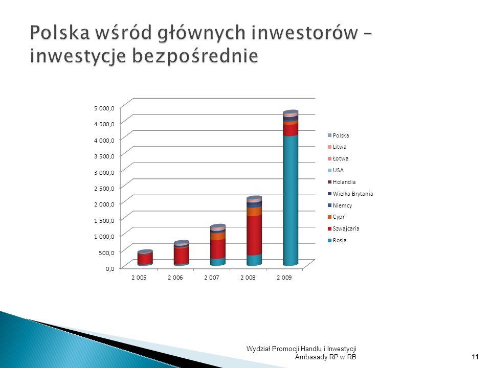 Polska wśród głównych inwestorów – inwestycje bezpośrednie