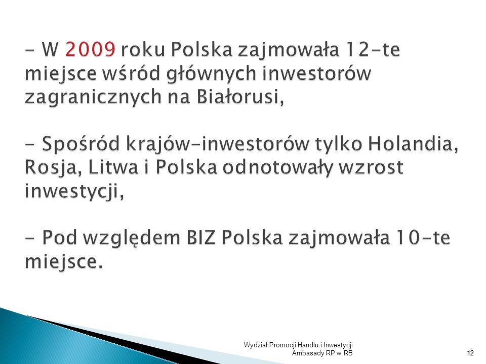 - W 2009 roku Polska zajmowała 12-te miejsce wśród głównych inwestorów zagranicznych na Białorusi, - Spośród krajów-inwestorów tylko Holandia, Rosja, Litwa i Polska odnotowały wzrost inwestycji, - Pod względem BIZ Polska zajmowała 10-te miejsce.