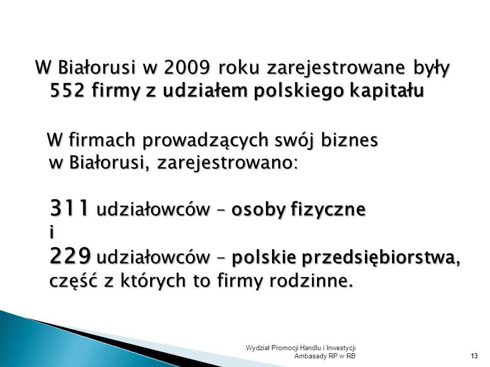 W Białorusi w 2009 roku zarejestrowane były 552 firmy z udziałem polskiego kapitału