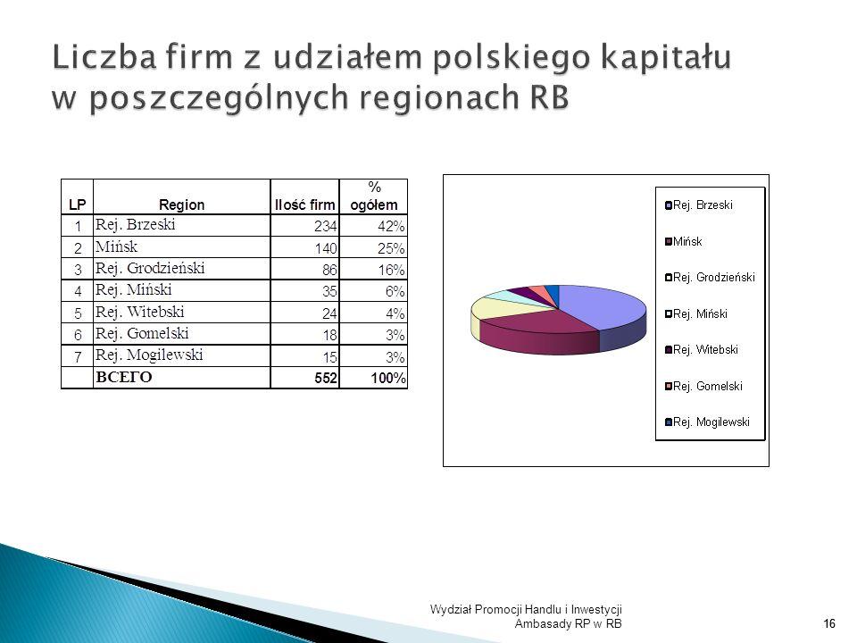 Liczba firm z udziałem polskiego kapitału w poszczególnych regionach RB