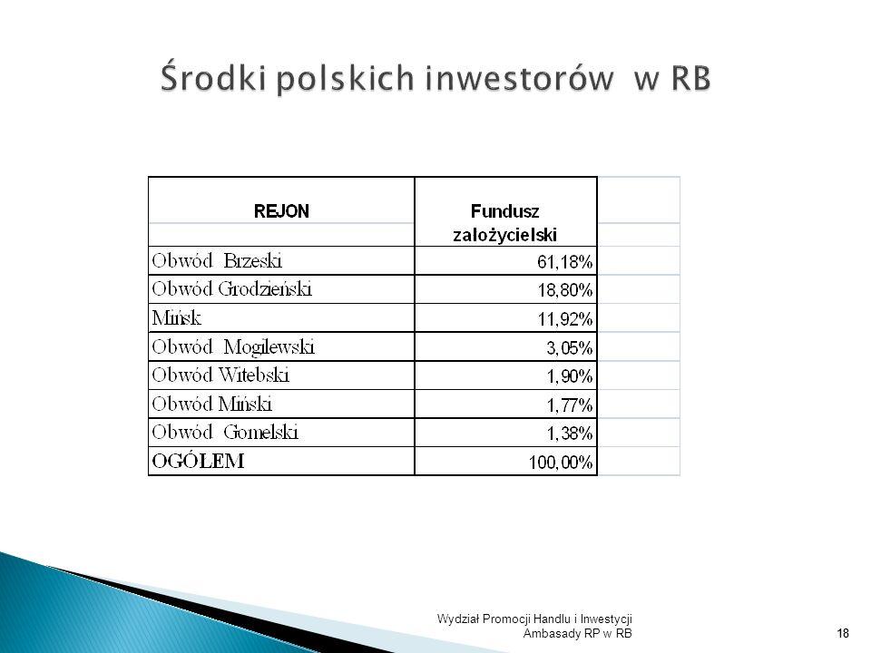 Środki polskich inwestorów w RB
