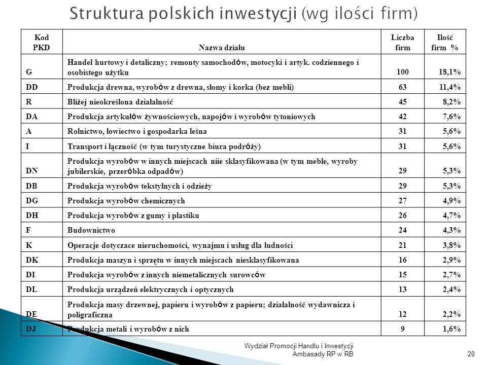 Struktura polskich inwestycji (wg ilości firm)