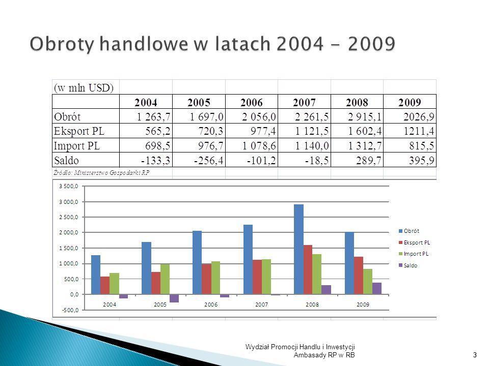 Obroty handlowe w latach 2004 - 2009