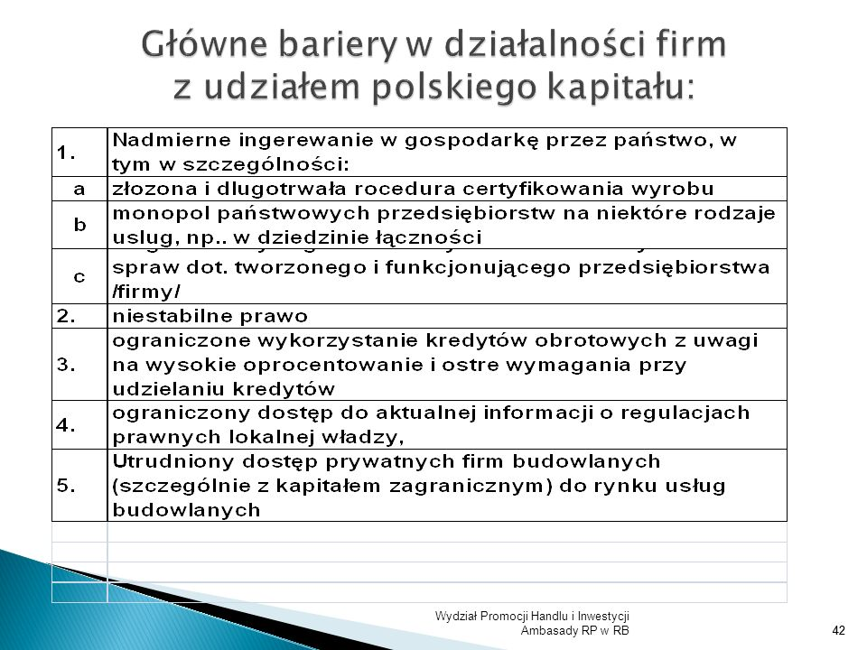 Główne bariery w działalności firm z udziałem polskiego kapitału: