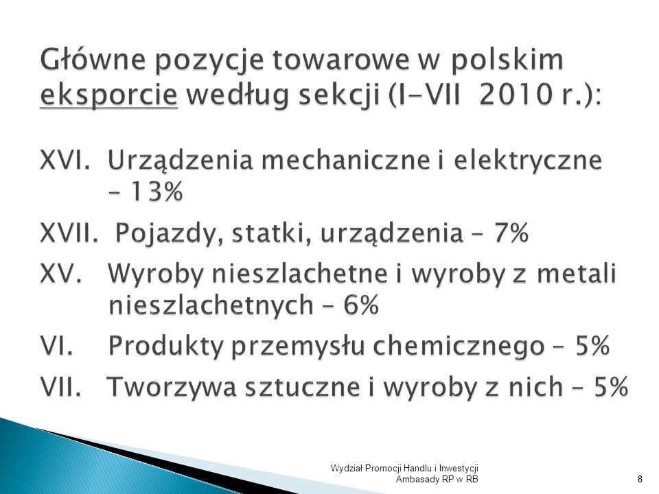 Główne pozycje towarowe w polskim eksporcie według sekcji (I-VII 2010 r.): XVI. Urządzenia mechaniczne i elektryczne – 13% XVII. Pojazdy, statki, urządzenia – 7% XV. Wyroby nieszlachetne i wyroby z metali nieszlachetnych – 6% VI. Produkty przemysłu chemicznego – 5% VII. Tworzywa sztuczne i wyroby z nich – 5%