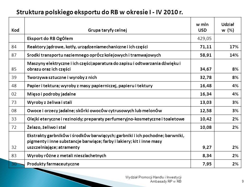 Struktura polskiego eksportu do RB w okresie I - IV 2010 r.