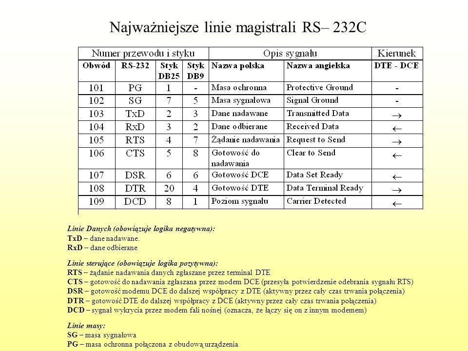 Najważniejsze linie magistrali RS– 232C