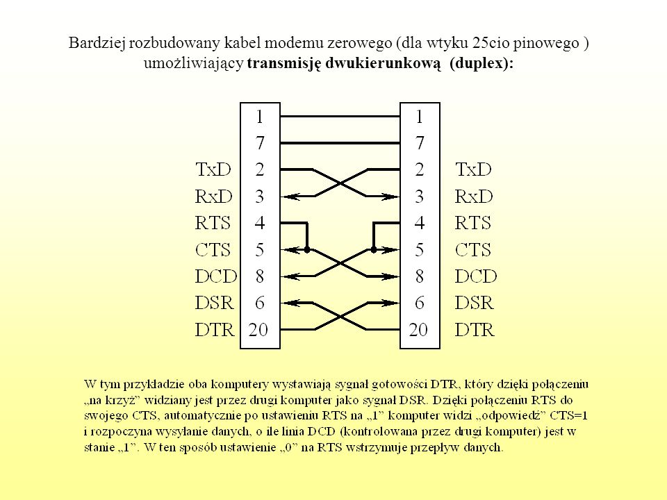 Bardziej rozbudowany kabel modemu zerowego (dla wtyku 25cio pinowego ) umożliwiający transmisję dwukierunkową (duplex):