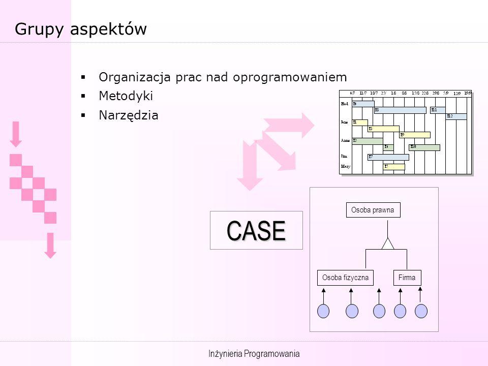 CASE Grupy aspektów Organizacja prac nad oprogramowaniem Metodyki