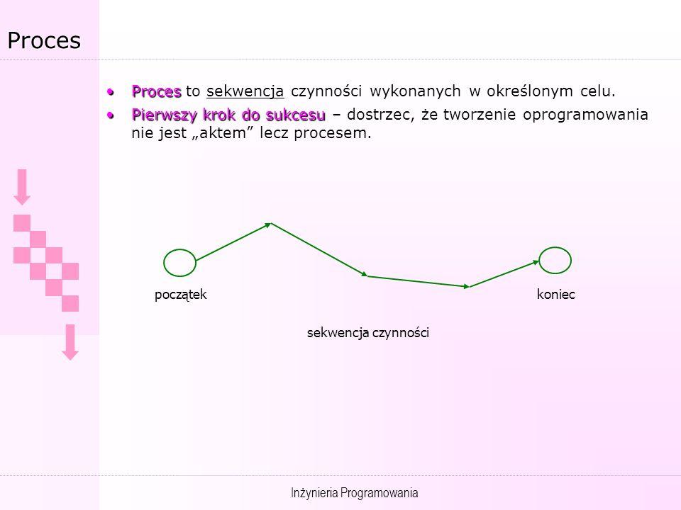 Proces Proces to sekwencja czynności wykonanych w określonym celu.