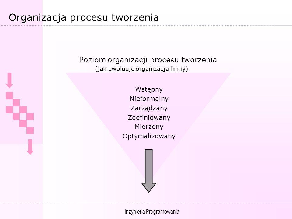 Organizacja procesu tworzenia