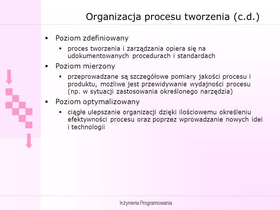 Organizacja procesu tworzenia (c.d.)