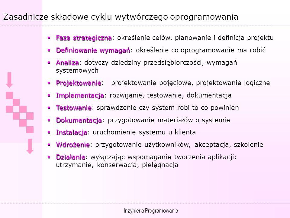 Zasadnicze składowe cyklu wytwórczego oprogramowania