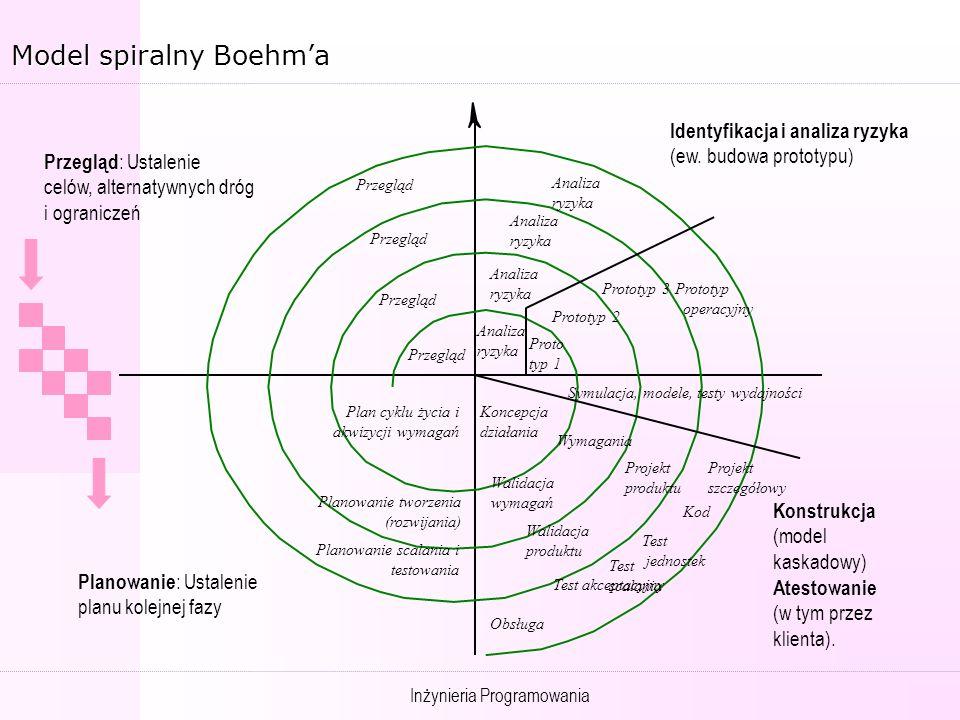 Model spiralny Boehm'a