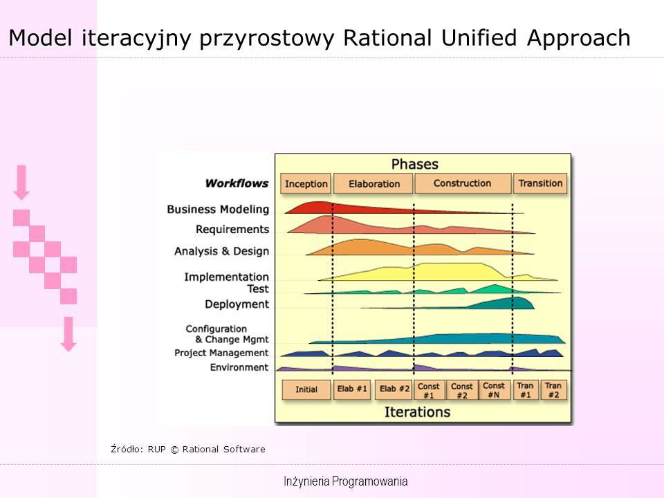 Model iteracyjny przyrostowy Rational Unified Approach