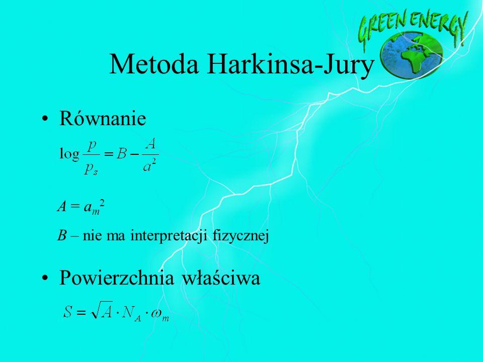 Metoda Harkinsa-Jury Równanie Powierzchnia właściwa A = am2
