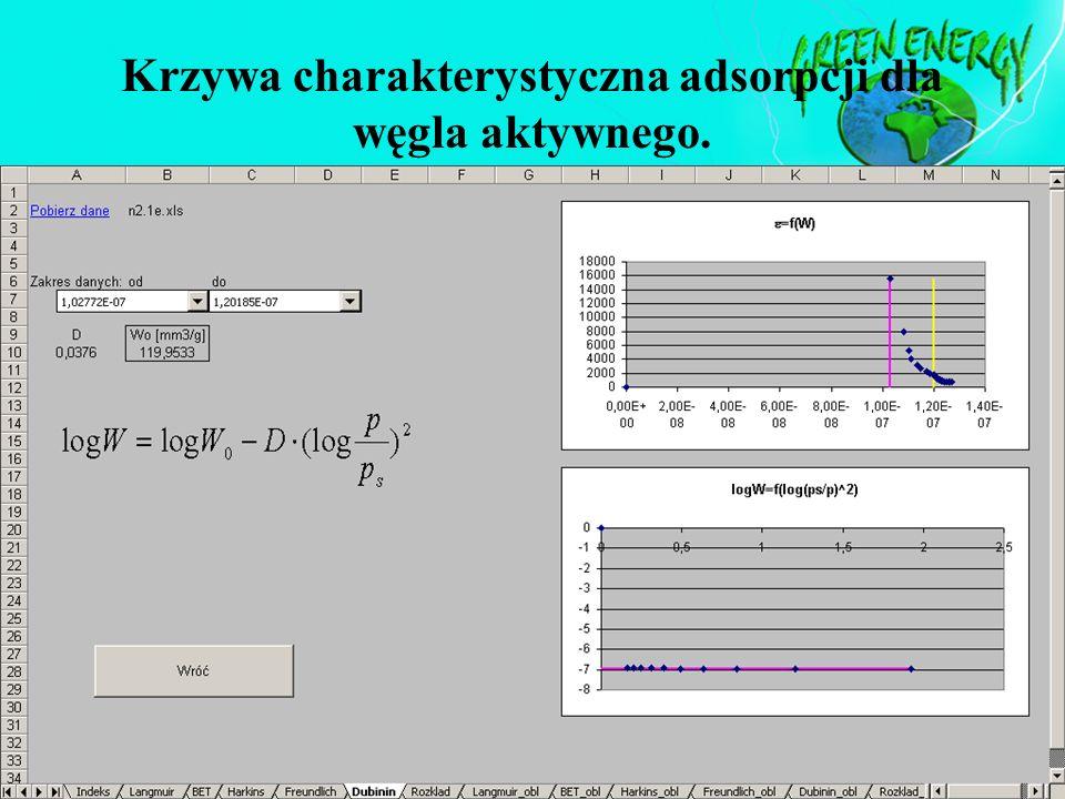 Krzywa charakterystyczna adsorpcji dla węgla aktywnego.