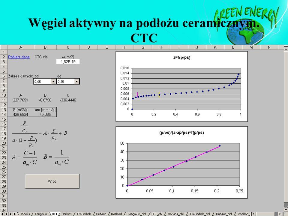 Węgiel aktywny na podłożu ceramicznym. CTC