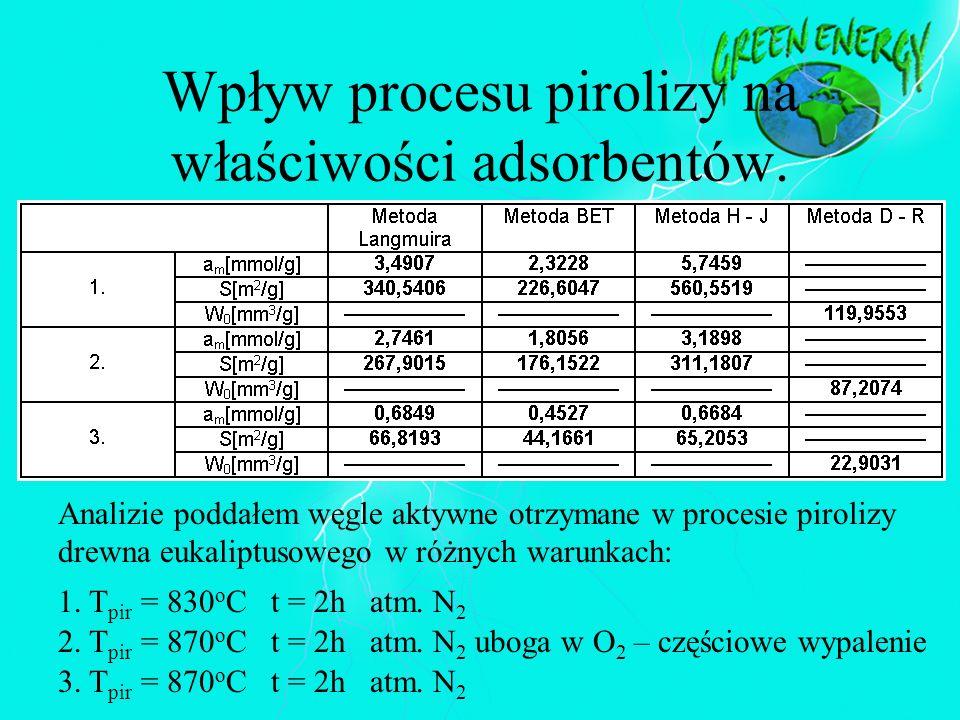 Wpływ procesu pirolizy na właściwości adsorbentów.