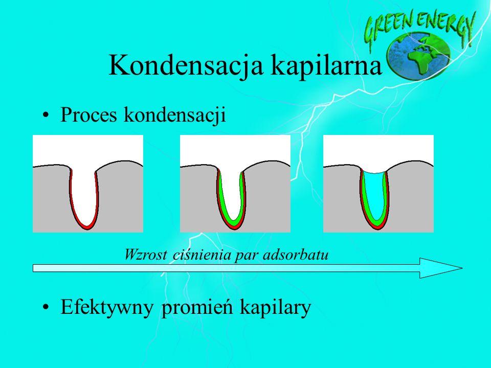 Kondensacja kapilarna