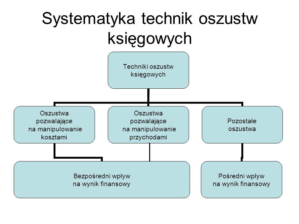 Systematyka technik oszustw księgowych