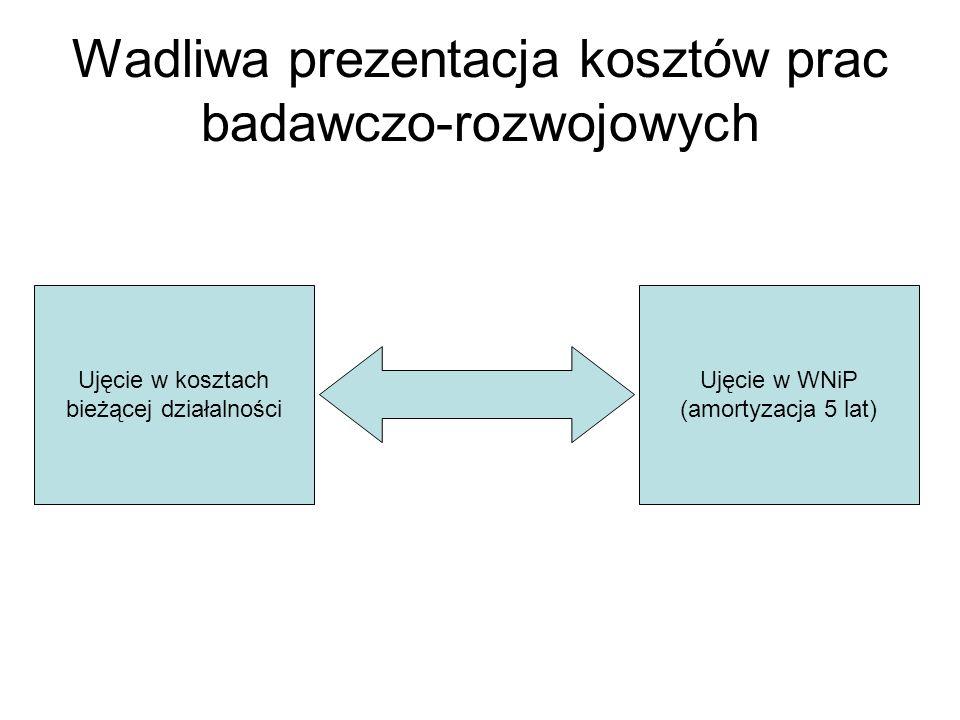 Wadliwa prezentacja kosztów prac badawczo-rozwojowych
