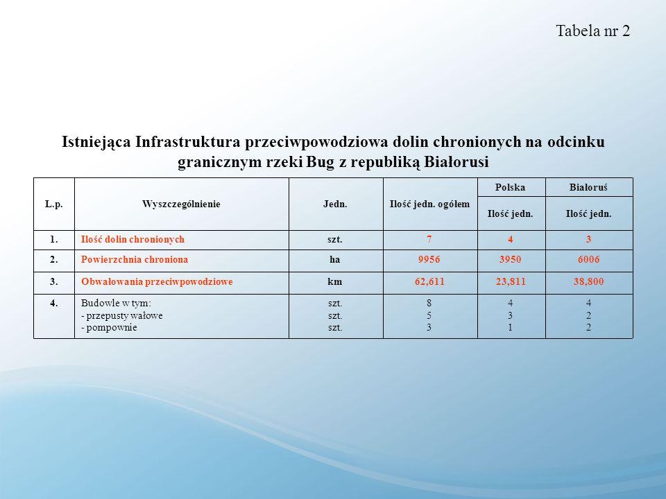 Tabela nr 2Istniejąca Infrastruktura przeciwpowodziowa dolin chronionych na odcinku granicznym rzeki Bug z republiką Białorusi.