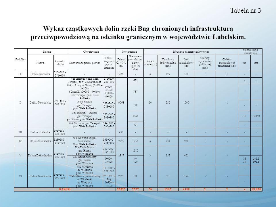 Tabela nr 3Wykaz cząstkowych dolin rzeki Bug chronionych infrastrukturą przeciwpowodziową na odcinku granicznym w województwie Lubelskim.