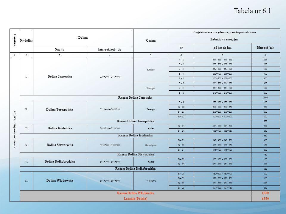 Tabela nr 6.1 6350 Łącznie (Polska) 1050 Razem Dolina Włodawska