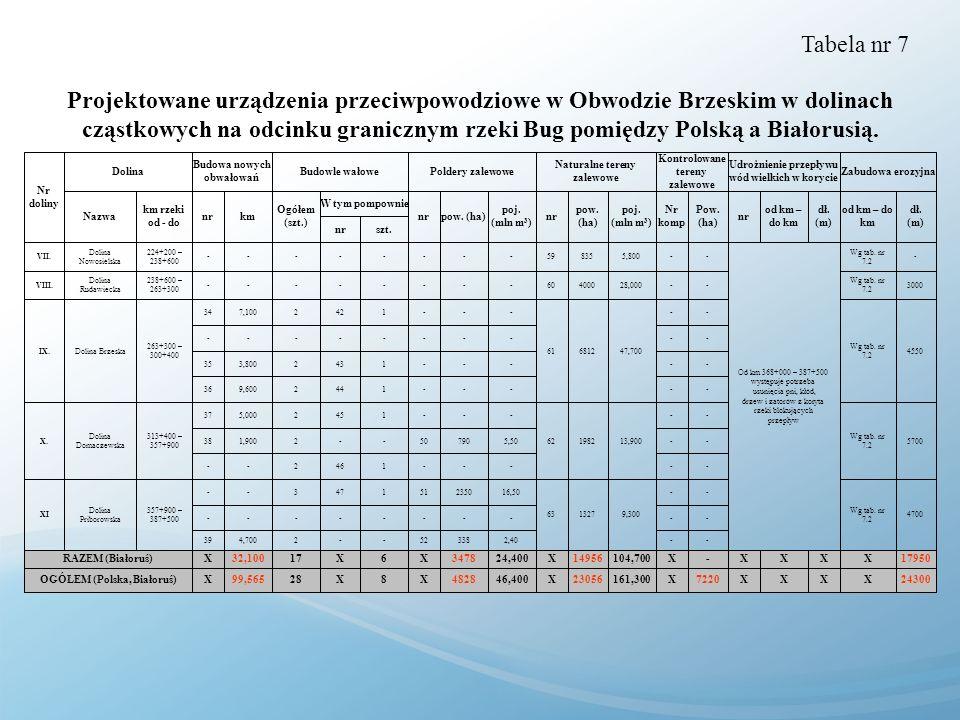 Tabela nr 7