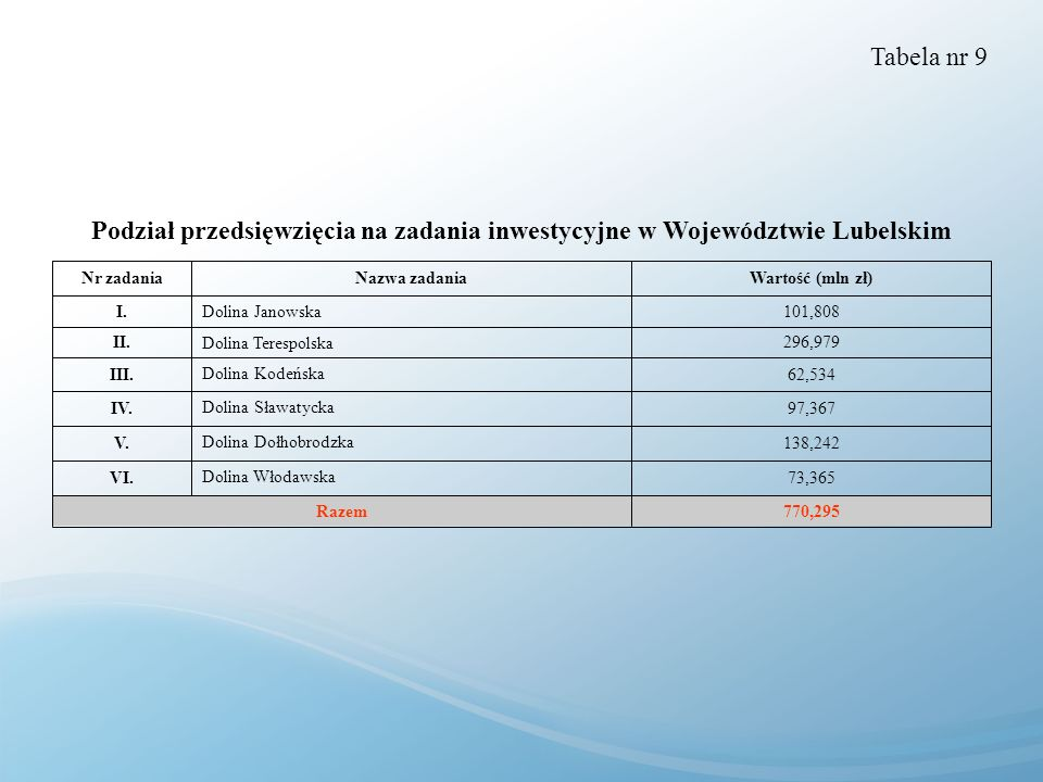 Tabela nr 9 Podział przedsięwzięcia na zadania inwestycyjne w Województwie Lubelskim. 770,295. Razem.