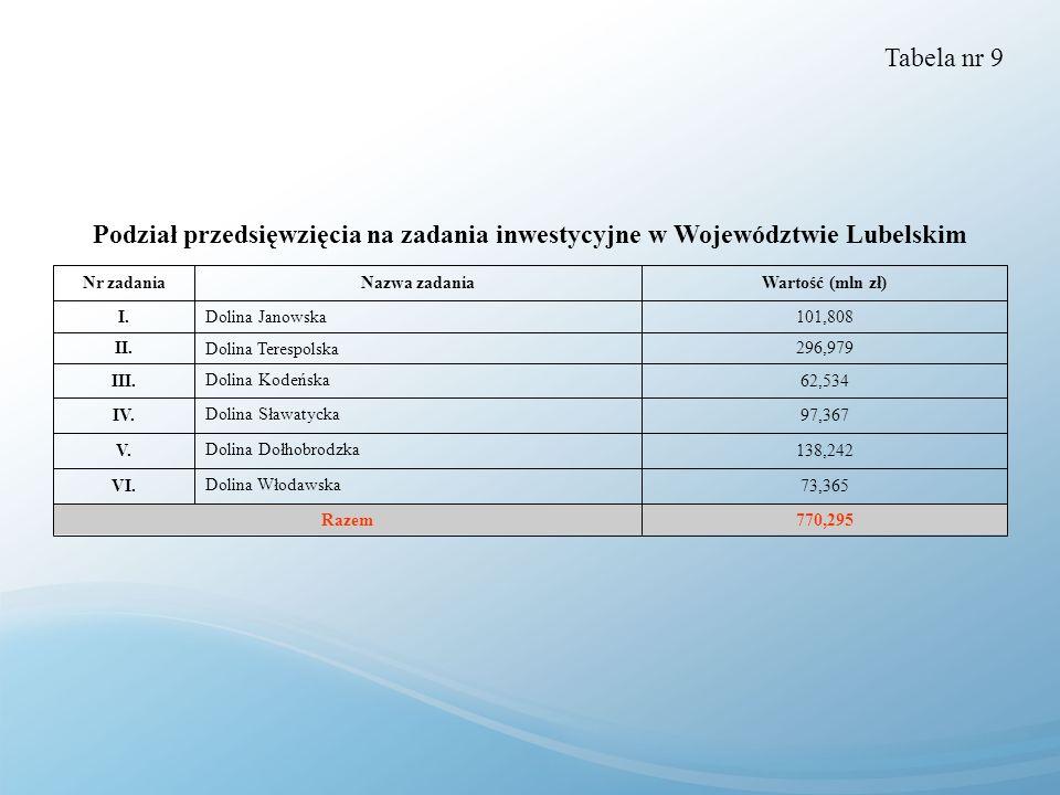 Tabela nr 9Podział przedsięwzięcia na zadania inwestycyjne w Województwie Lubelskim. 770,295. Razem.