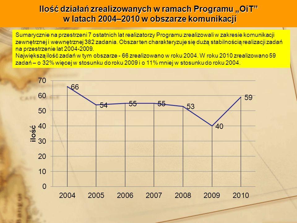 """Ilość działań zrealizowanych w ramach Programu """"OiT w latach 2004–2010 w obszarze komunikacji"""