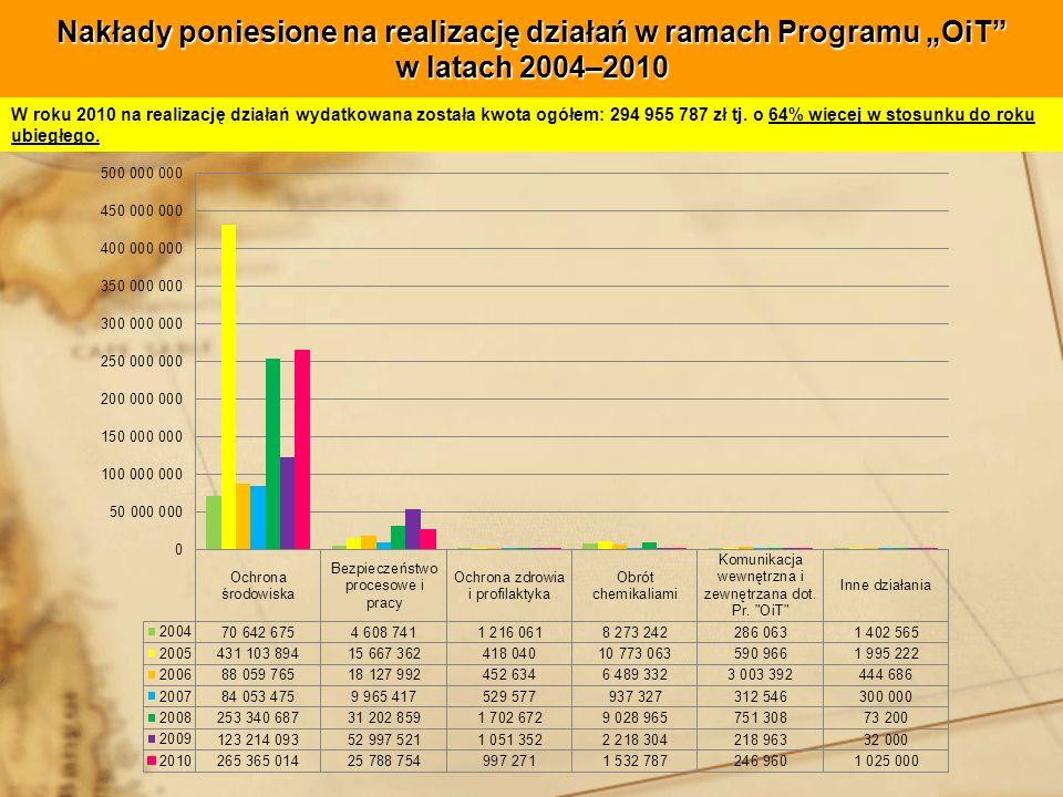 """Nakłady poniesione na realizację działań w ramach Programu """"OiT w latach 2004–2010"""