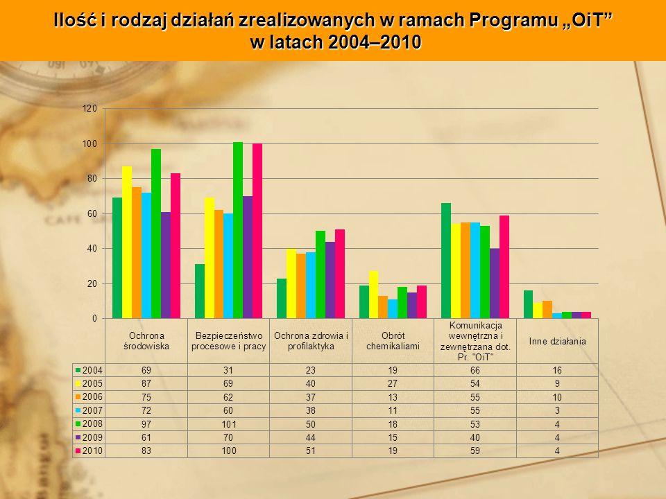"""Ilość i rodzaj działań zrealizowanych w ramach Programu """"OiT w latach 2004–2010"""
