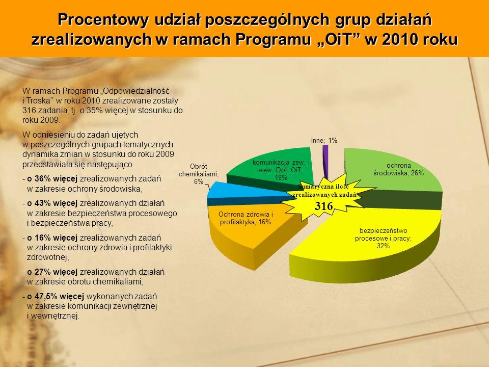 """Procentowy udział poszczególnych grup działań zrealizowanych w ramach Programu """"OiT w 2010 roku"""