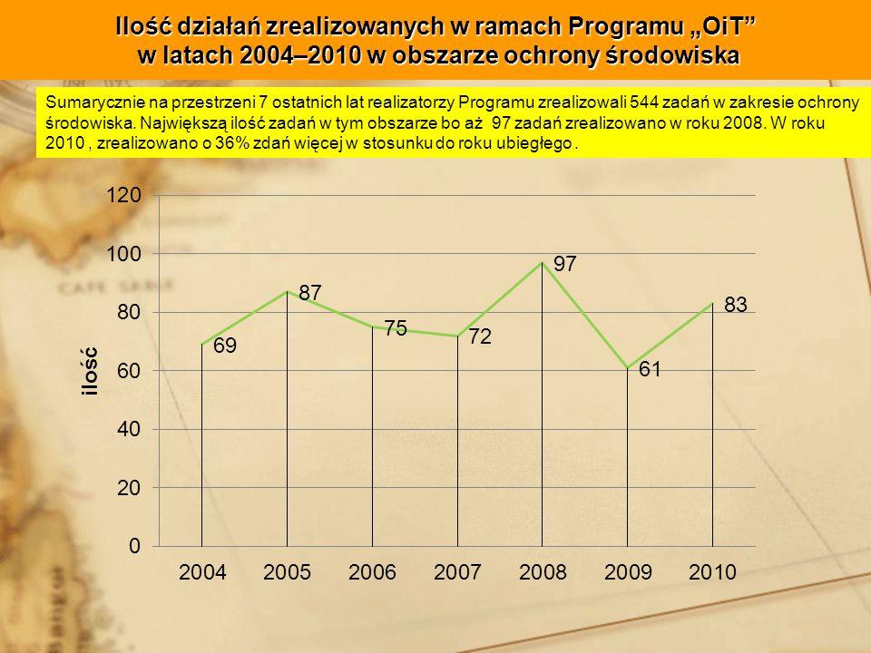 """Ilość działań zrealizowanych w ramach Programu """"OiT w latach 2004–2010 w obszarze ochrony środowiska"""