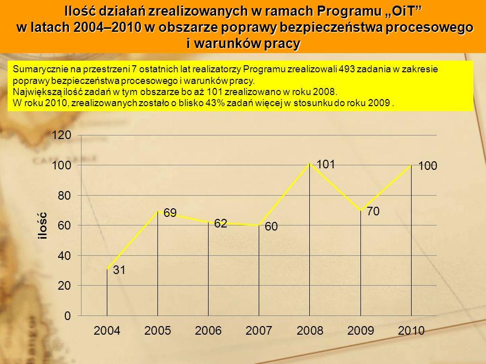 """Ilość działań zrealizowanych w ramach Programu """"OiT w latach 2004–2010 w obszarze poprawy bezpieczeństwa procesowego i warunków pracy"""
